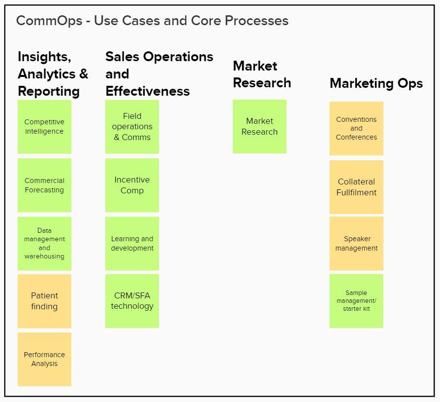 Data and Technology, Life Sciences, Biopharma, Biotech